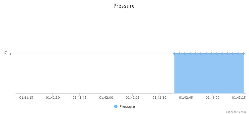 オムロン絶対圧センサ評価モジュールをRaspberryPiに繋いで