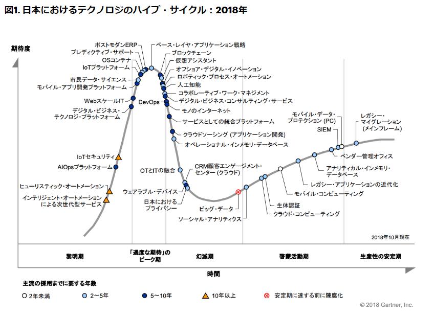 図1.日本におけるテクノロジのハイプ・サイクル:2018年
